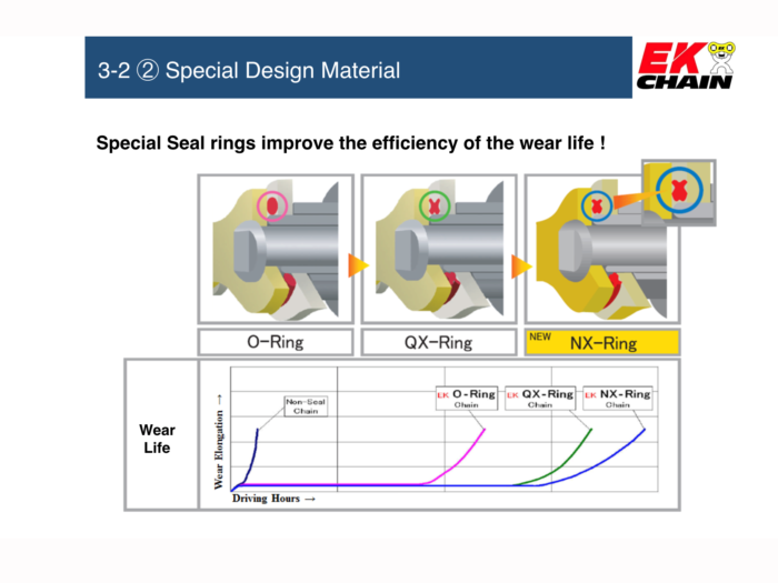 EK 525SRX2 Sport Race QX-Ring Motorcycle Chain Screw Master